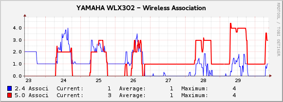 wlx302_graph_image